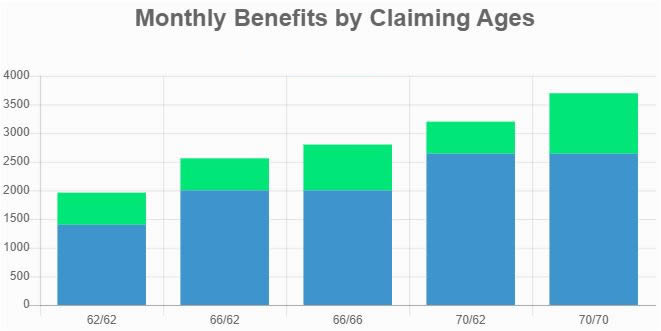 Montly Benefits by Claiming Ages